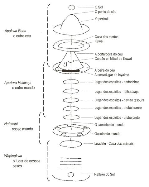Cosmos segundo os xamãs Baniwa.
