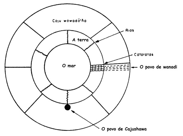 Configuração do cosmo ye'kuana. Desenho: Nelly Arvello-Jimenez, 1992.