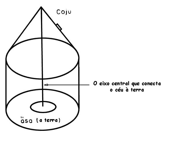 Conjunção do cosmo e da maloca ye'kuana. Desenho: Nelly Arvello-Jimenez, 1992.