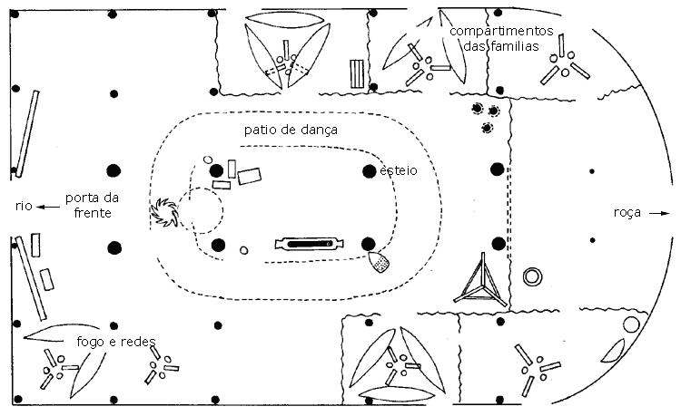 Planta baixa de uma maloca típica do Alto Rio Negro. Muitas vezes a parte posterior é reta, nãop formando um semi-círculo. Ilustração: S. Hugh-Jones e Carmichael, 1985.