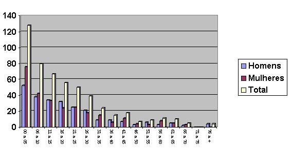 Gráfico 2: Distribuição da população por faixa etária e sexo. (Fonte: Funasa Ji-Paraná, 2004)
