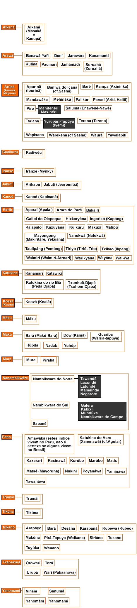 Outras famílias linguísticas