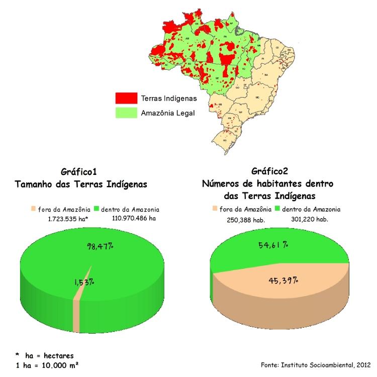 Instituto Socioambiental, 2012.