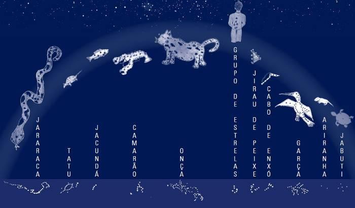 constelacoes.tukano