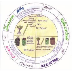 ciclo ritual